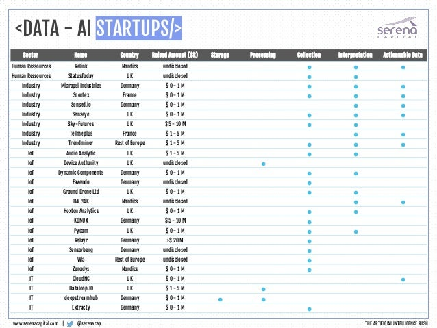 <DATA - AI STARTUPS/> @serenacapwww.serenacapital.com | THE ARTIFICIAL INTELLIGENCE RUSH Sector Name Country Raised Amount...