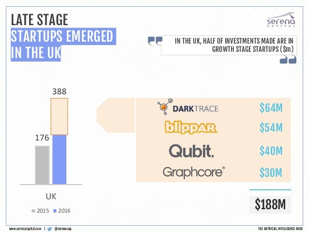 @serenacapwww.serenacapital.com   LATE STAGE STARTUPS EMERGED IN THE UK IN THE UK, HALF OF INVESTMENTS MADE ARE IN GROWTH ...