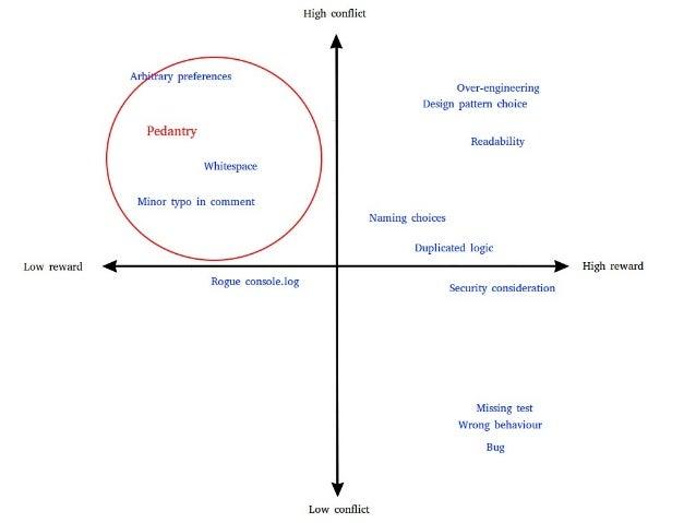 Lower defensiveness Raise ego