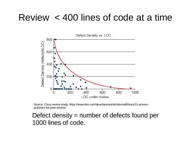Review < 400 lines of code at a time Defect density = number of defects found per 1000 lines of code. Source: Cisco review...