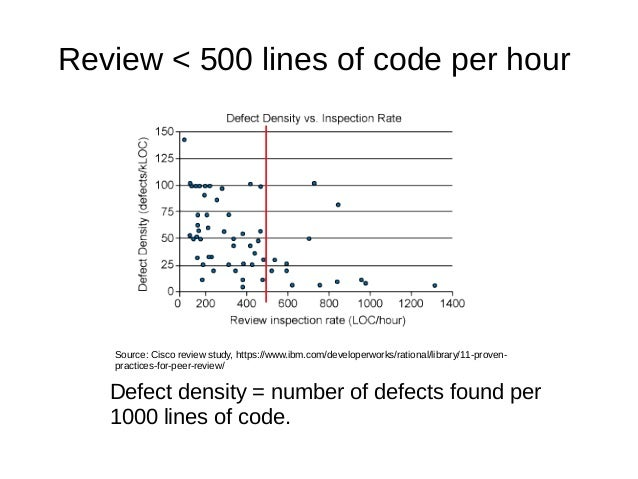Review < 500 lines of code per hour Source: Cisco review study, https://www.ibm.com/developerworks/rational/library/11-pro...