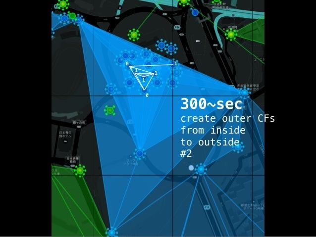 0 0  0  0  0  0  300~sec  create divided CFs