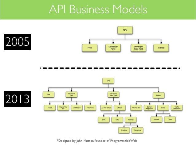 API Business Models20052013        *Designed by John Musser, founder of ProgrammableWeb
