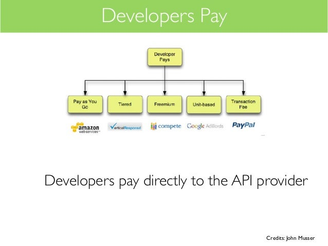 Developers PayDevelopers pay directly to the API provider                                    Credits: John Musser