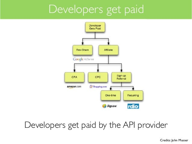 Developers get paidDevelopers get paid by the API provider                                    Credits: John Musser