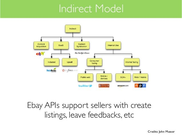 Indirect ModelEbay APIs support sellers with create     listings, leave feedbacks, etc                                   C...