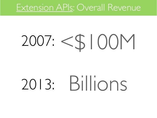 Extension APIs: Overall Revenue 2007:    <$100M 2013:      Billions