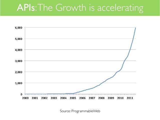 The Art of Selling API - I Edition Slide 3