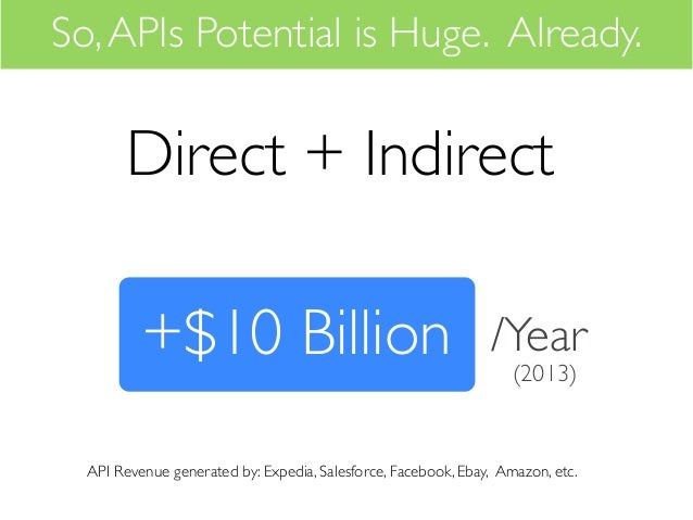 So, APIs Potential is Huge. Already.       Direct + Indirect          +$10 Billion                                        ...