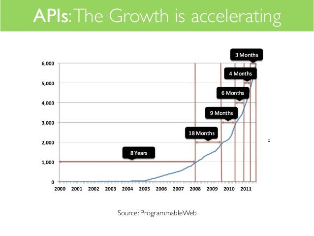APIs: The Growth is accelerating          Source: ProgrammableWeb