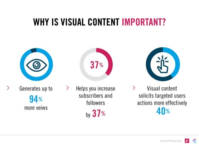 #uberflipping Good Content Isn't Enough   CONSIDER THE CONTENT EXPERIENCE !