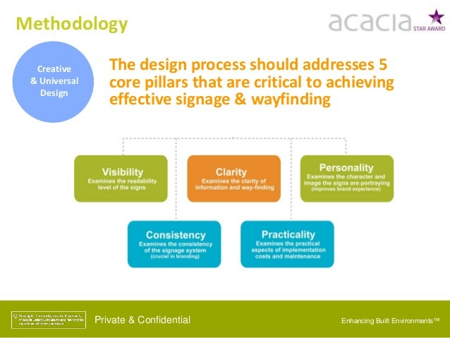 Creative & Universal Design The design process should addresses 5 core pillars that are critical to achieving effective si...