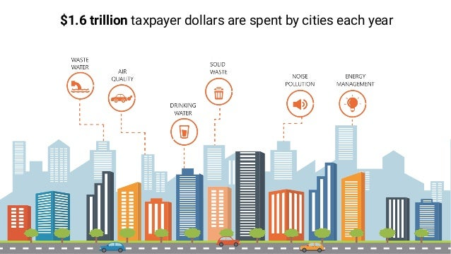 $1.6 trillion taxpayer dollars are spent by cities each year