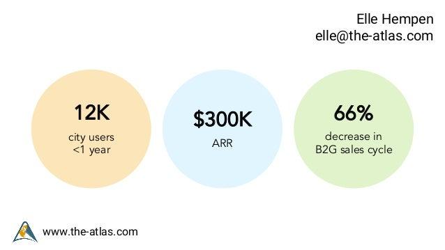 www.the-atlas.com Elle Hempen elle@the-atlas.com 12K city users <1 year $300K ARR 66% decrease in B2G sales cycle