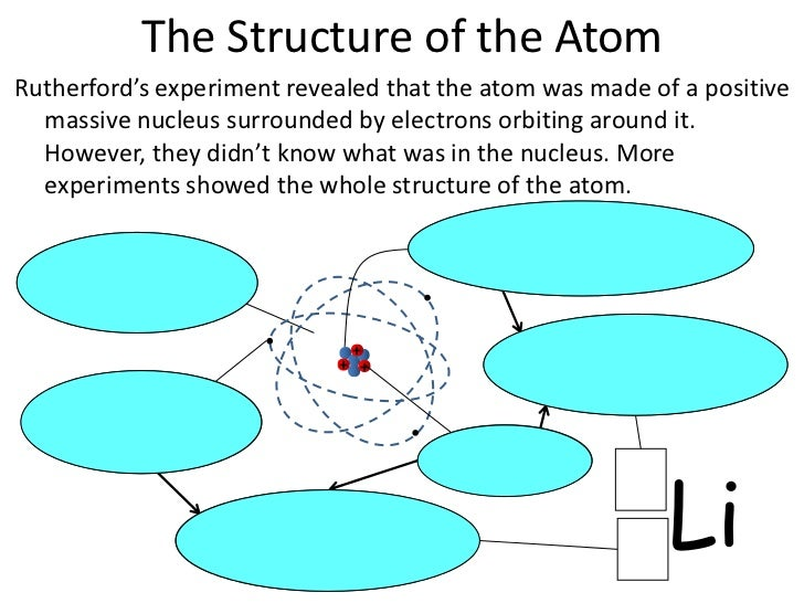 the atomic structure experiment J j thomson's cathode ray experiment later and improved cathode ray experiments found thomson came up with the initial idea for the structure.