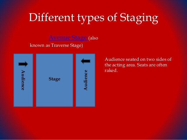 Theatre Stages And Terms