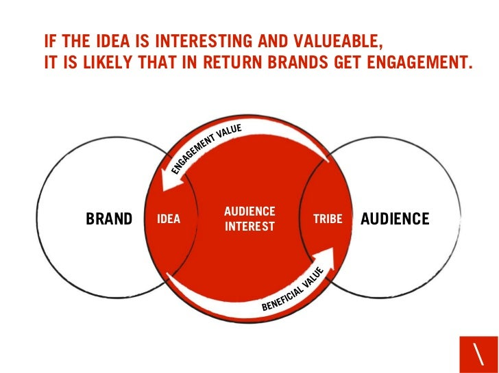 IF THE IDEA IS INTERESTING AND VALUEABLE, IT IS LIKELY THAT IN RETURN BRANDS GET ENGAGEMENT.                         AUDIE...
