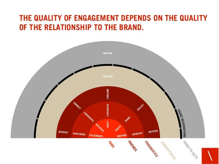 THE QUALITY OF ENGAGEMENT DEPENDS ON THE QUALITY OF THE RELATIONSHIP TO THE BRAND.                                        ...