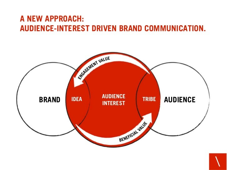 AN APPROACH THAT FACILITATES IDEAS, FOCUSING ON THE 3 DRIVERS OF BRAND GRAVITATION.         TRUST   IDEA    MEANING       ...