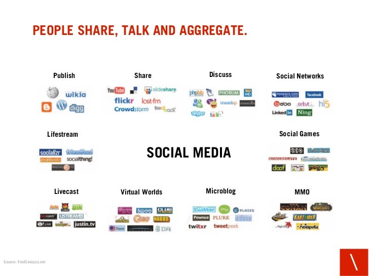 PEOPLE SHARE, TALK AND AGGREGATE.                              Publish         Share        Discuss     Social Networks   ...