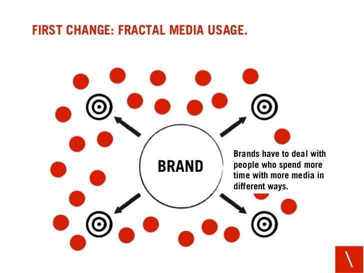 FIRST CHANGE: FRACTAL MEDIA USAGE.                                    Brands have to deal with                    BRAND   ...