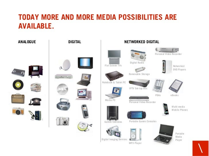TODAY MORE AND MORE MEDIA POSSIBILITIES ARE AVAILABLE. ANALOGUE     DIGITAL                       NETWORKED DIGITAL       ...