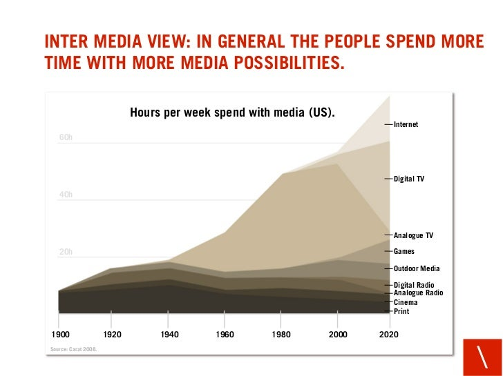 INTER MEDIA VIEW: IN GENERAL THE PEOPLE SPEND MORE TIME WITH MORE MEDIA POSSIBILITIES.                               Hours...