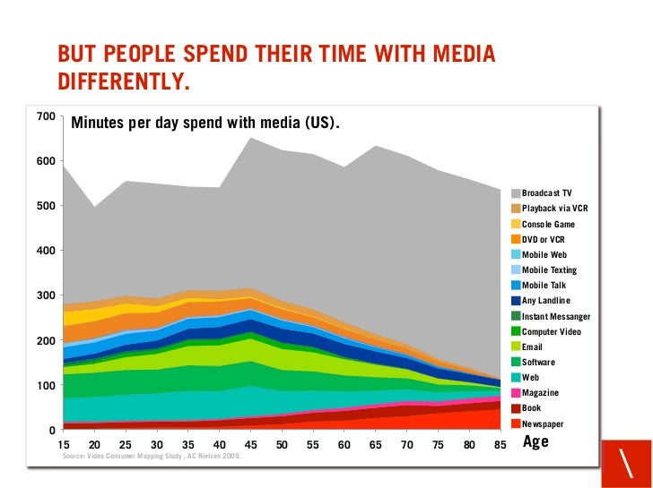 BUT PEOPLE SPEND THEIR TIME WITH MEDIA       DIFFERENTLY. 700            Minutes per day spend with media (US).  600      ...