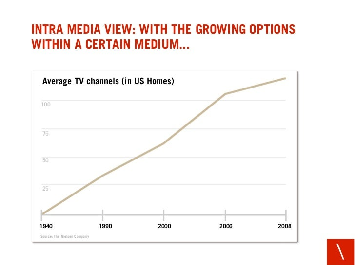 INTRA MEDIA VIEW: WITH THE GROWING OPTIONS WITHIN A CERTAIN MEDIUM...    Average TV channels (in US Homes)   100      75  ...