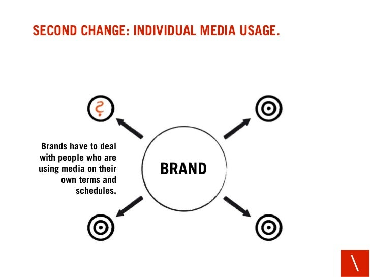 SECOND CHANGE: INDIVIDUAL MEDIA USAGE.      Brands have to deal with people who are using media on their   BRAND       own...