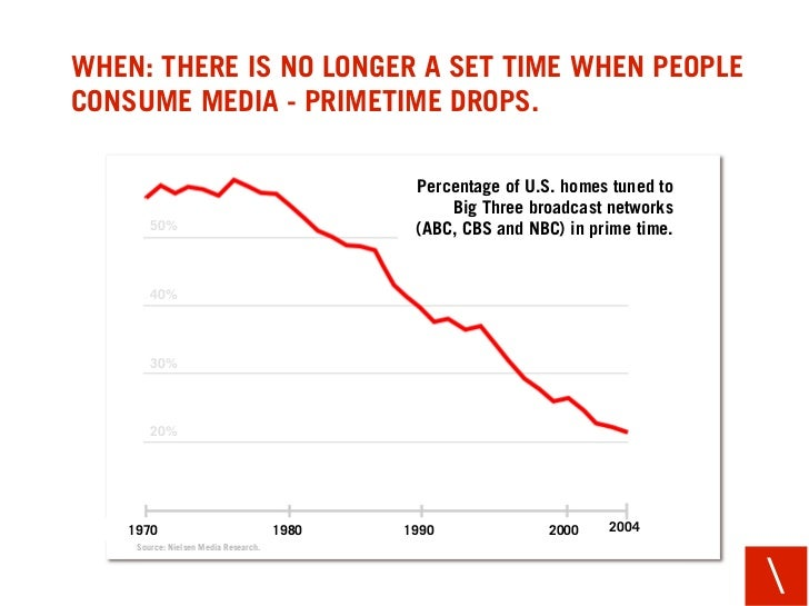WHEN: THERE IS NO LONGER A SET TIME WHEN PEOPLE CONSUME MEDIA - PRIMETIME DROPS.                                          ...