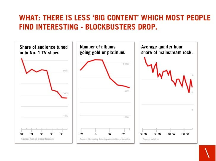 WHAT: THERE IS LESS 'BIG CONTENT' WHICH MOST PEOPLE FIND INTERESTING - BLOCKBUSTERS DROP.  Share of audience tuned        ...