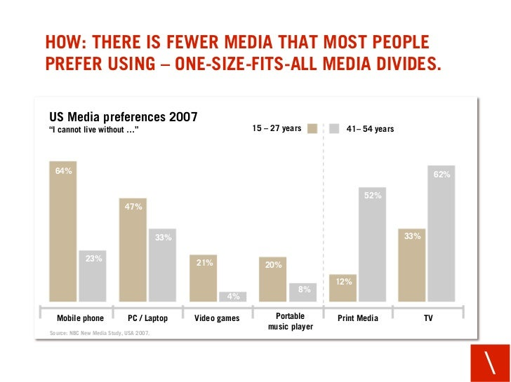 """HOW: THERE IS FEWER MEDIA THAT MOST PEOPLE PREFER USING – ONE-SIZE-FITS-ALL MEDIA DIVIDES.  US Media preferences 2007 """"I c..."""