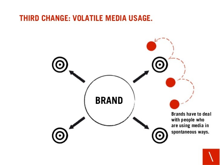 THIRD CHANGE: VOLATILE MEDIA USAGE.                        BRAND                                       Brands have to deal...