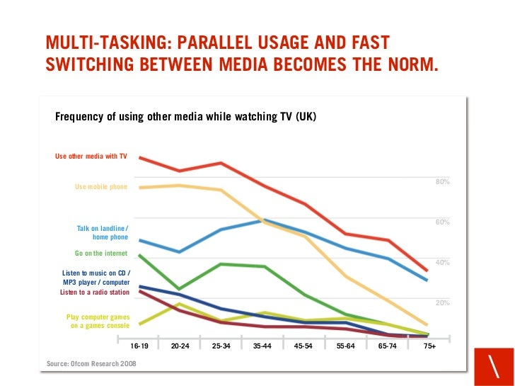 MULTI-TASKING: PARALLEL USAGE AND FAST SWITCHING BETWEEN MEDIA BECOMES THE NORM.    Frequency of using other media while w...
