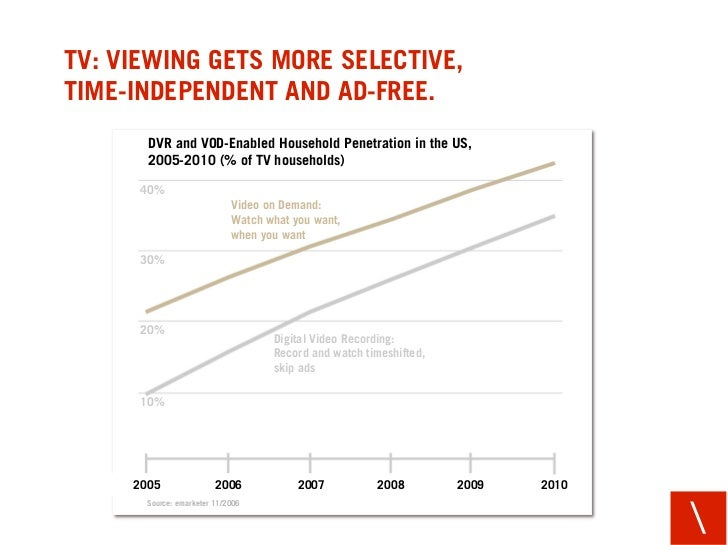 TV: VIEWING GETS MORE SELECTIVE, TIME-INDEPENDENT AND AD-FREE.        DVR and VOD-Enabled Household Penetration in the US,...