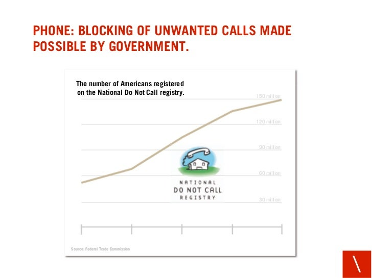 PHONE: BLOCKING OF UNWANTED CALLS MADE POSSIBLE BY GOVERNMENT.         The number of Americans registered        on the Na...