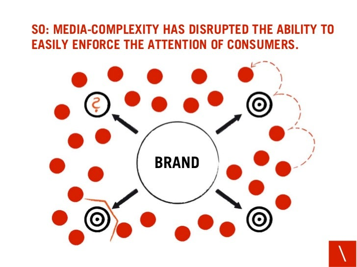 SO: MEDIA-COMPLEXITY HAS DISRUPTED THE ABILITY TO EASILY ENFORCE THE ATTENTION OF CONSUMERS.                        BRAND ...
