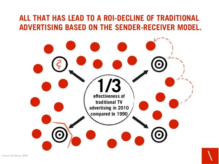 ALL THAT HAS LEAD TO A ROI-DECLINE OF TRADITIONAL                ADVERTISING BASED ON THE SENDER-RECEIVER MODEL.          ...