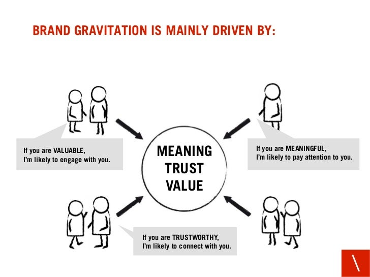 BRAND GRAVITATION IS MAINLY DRIVEN BY:     If you are VALUABLE, I'm likely to engage with you.                            ...