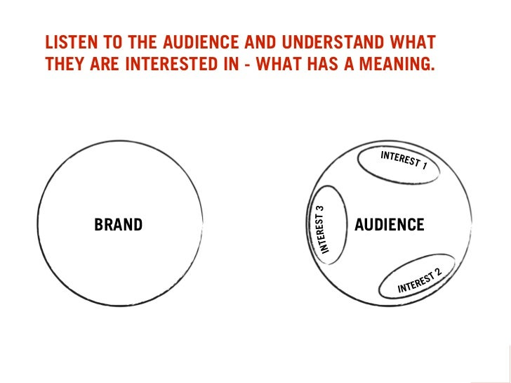 LISTEN TO THE AUDIENCE AND UNDERSTAND WHAT THEY ARE INTERESTED IN - WHAT HAS A MEANING.          BRAND                    ...