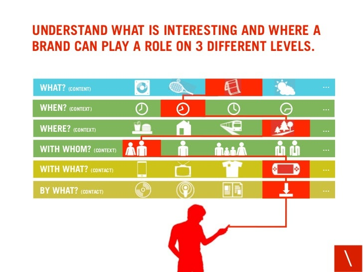 UNDERSTAND WHAT IS INTERESTING AND WHERE A BRAND CAN PLAY A ROLE ON 3 DIFFERENT LEVELS.   WHAT? (CONTENT)                 ...