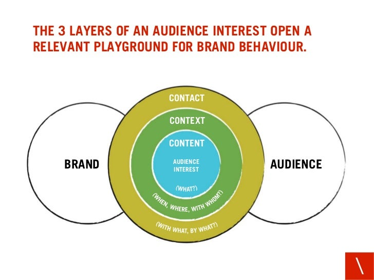 THE 3 LAYERS OF AN AUDIENCE INTEREST OPEN A RELEVANT PLAYGROUND FOR BRAND BEHAVIOUR.                        CONTACT       ...