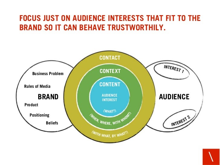FOCUS JUST ON AUDIENCE INTERESTS THAT FIT TO THE BRAND SO IT CAN BEHAVE TRUSTWORTHILY.                           CONTACT  ...