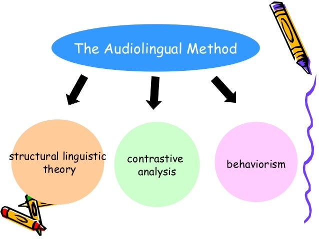 the audio lingual method Thus, the audio lingual method refers to the method that it is compressed on the chain drill to mastery the target language by memorizing and repeat, and the wrongness of speaking is avoided in audio-lingual activities are presented not only in drilling short patterns, but also.