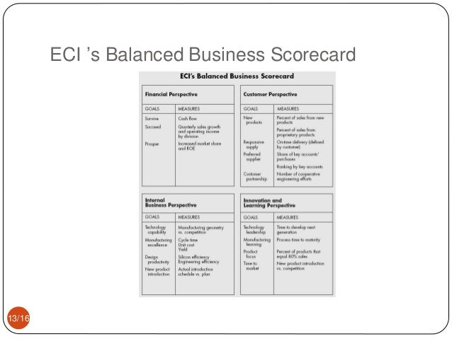 comparison between balanced scorecard and traditional financial measures Traditionally, the measurement of business has been financial in fact,  bookkeeping records can literally be traced back thousands of years but a  traditional.