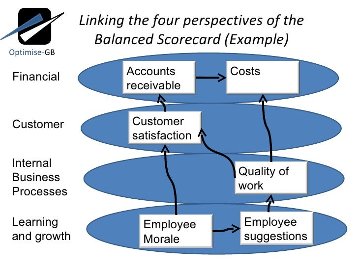 mobil usm r balanced score card Below you'll find the questions regarding the case mobil usm&r what elements seem critical to the success of a balanced scorecard project.