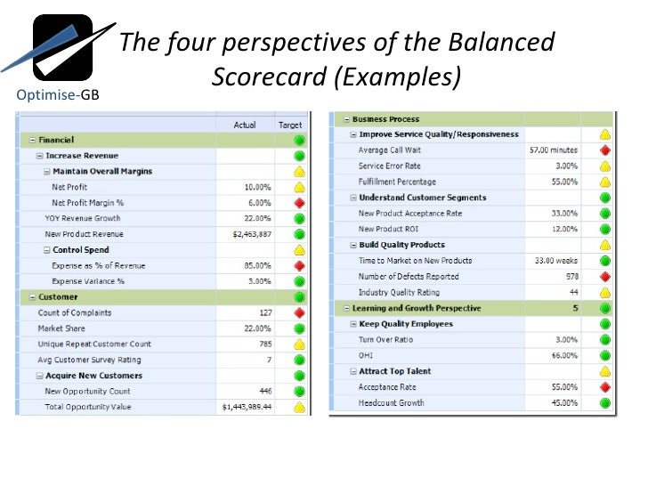 The balanced scorecard and value chain the four perspectives of the balanced scorecard examples optimise gb 8 pronofoot35fo Images