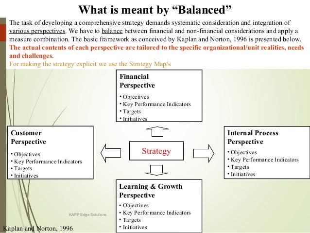 Hr Balanced Scorecard Templateplement Metrics And Kpis To Measure
