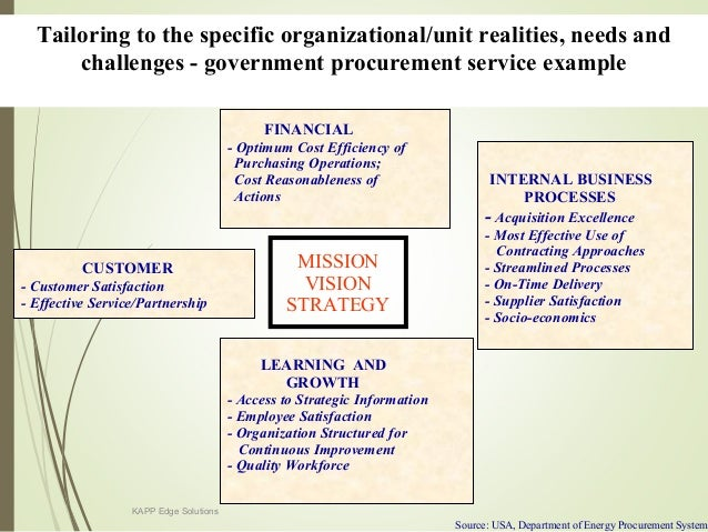 Quality in practice using the balanced scorecard at the united states postal service